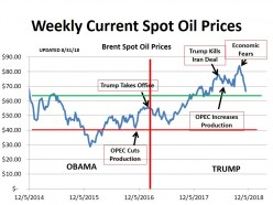 American Oil Survives OPEC.  Now Prices Are Crashing Under Fear the Economy Will To!! (updated - 11/23/18)