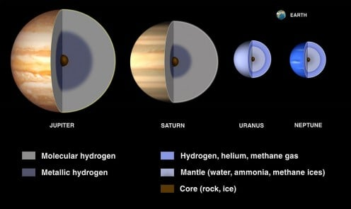 "The chemical composition of the planets known as the ""gas giants"""