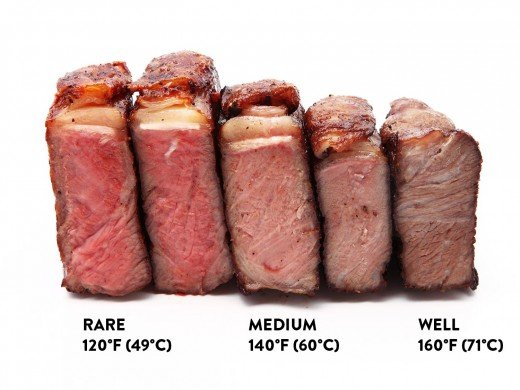Steak temperature guide