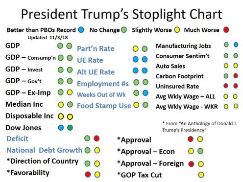 CHART 2 - President Trump's Stoplight Chart - Dec 2018