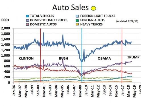 CHART MISC-4  Auto Sales