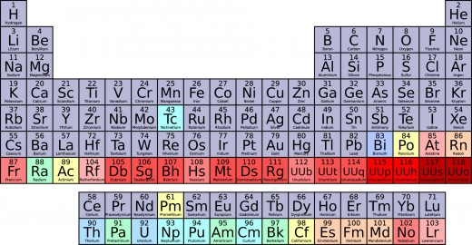 The periodic table of the elements.