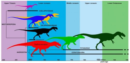 Saltriovenator's place among theropods by Andrea Cau et al.