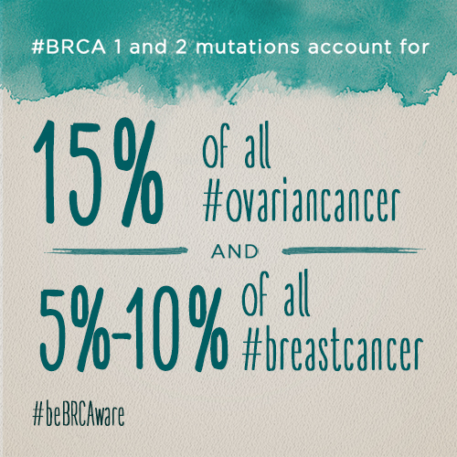 BRCA mutations account for a significant number of breast and ovarian cancer diagnoses.