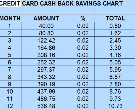 Cashback savings chart