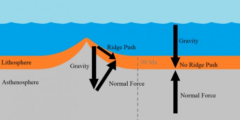 A diagram showing the formation of a mid-ocean ridge