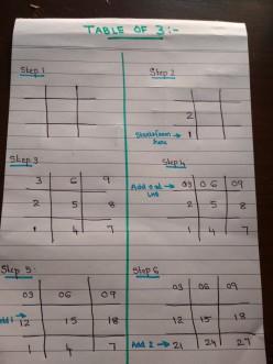 Multiplication Tables: Easy Methods
