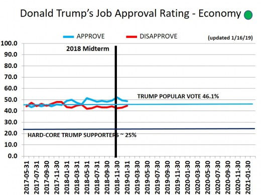 CHART 18 - TRUMP APPROVAL RATING - ECONOMIC