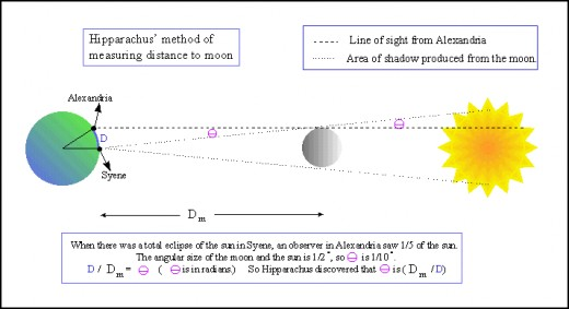 How Hipparchus was able to measure the distance to the Moon.