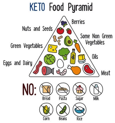 Keto safe foods and foods to stay away from