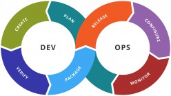 Navigate Devops Like a Pro: Know the Tricks to Prime It for Success