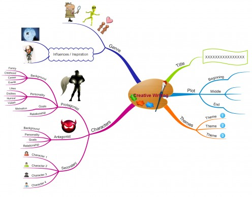 A sample mind map on components of creative writing