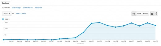 Using the info I'd learned from scrivs Free Pinterest Bootcamp I started my Pinterest marketing efforts in the middle of June 2018. The traffic increase from Pinterest was almost instantaneous. I went from under 100 visitors per day to 1000-1500.
