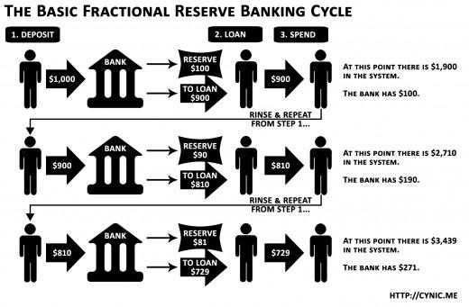Fractional Reserve Lending