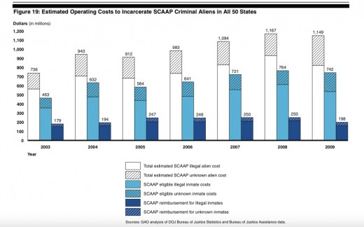 Significant Increase in Costs Over 6 Years to Incarcerate Illegal Aliens