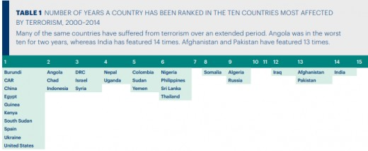 FIGURE 2: Showing number of years a country has been featured among top ten countries most affected by terrorism.