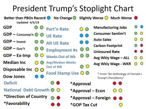 CHART 2 - President Trump's Stoplight Chart - Mar 2019