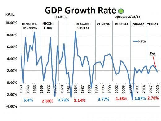 CHART GDP-5  Annual GDP Growth Rate