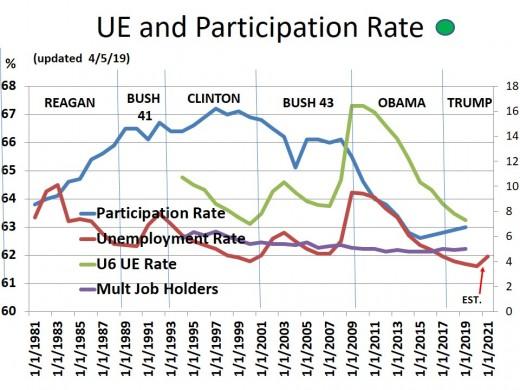 CHART EMP - 2: Participation Rate, Unemployment Rate, U-6 Rate