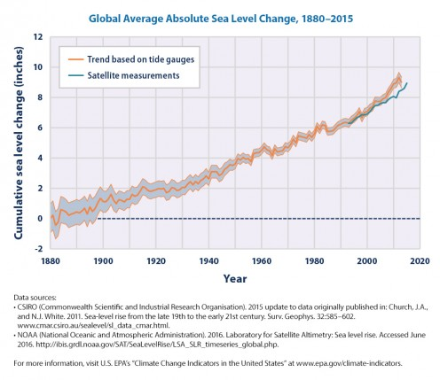 The steady rate of sea-level rise continues today, as it has since the year 1880, with no accelerating trend in sight.