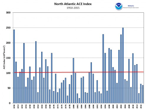 No trend in Atlantic hurricanes for sixty-five years.