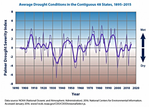 The United States has had zero trend in droughts since the year 1890.