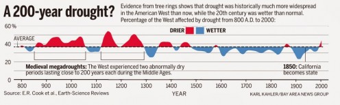 Global droughts have been much more severe in the past.