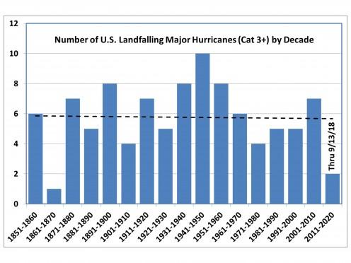 Chart based on NOAA data.