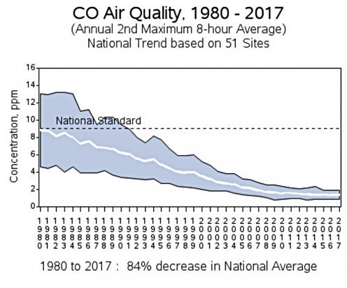 United States Environmental Protection Agency Carbon Monoxide Air Quality Graph