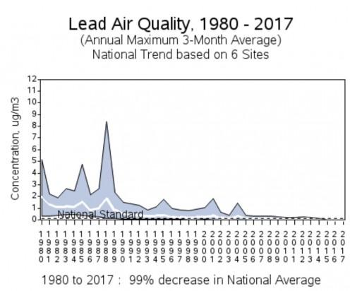 https://www.epa.gov/air-trends/lead-trends