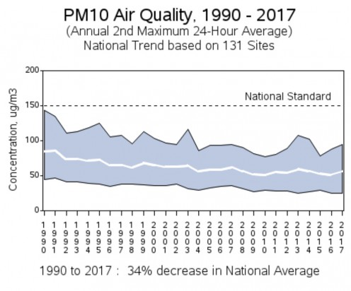 United States Environmental Protection Agency PM10 Air Quality Graph