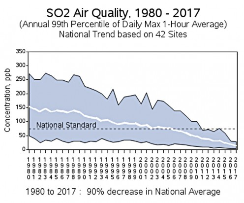 United States Environmental Protection Agency SO2 Air Quality Graph