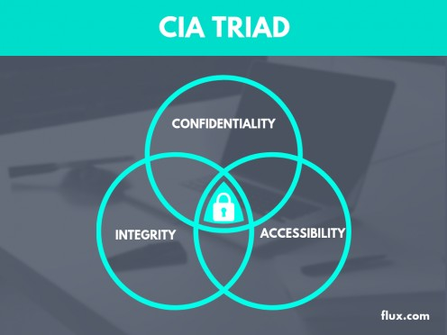 The CIA Triad and How to Use It Today