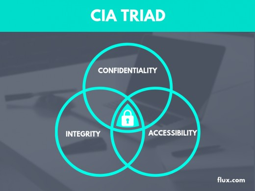 The CIA Triad and How to Use It Today | TurboFuture