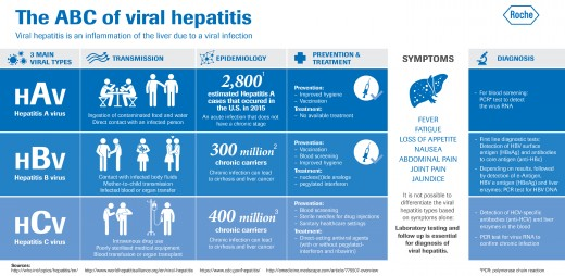 Pic: The 'A', 'B' and 'C' type viral hepatitis