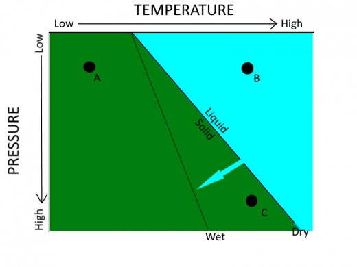 This phase diagram shows how changes in temperature and pressure as described below can cause a rock to melt.