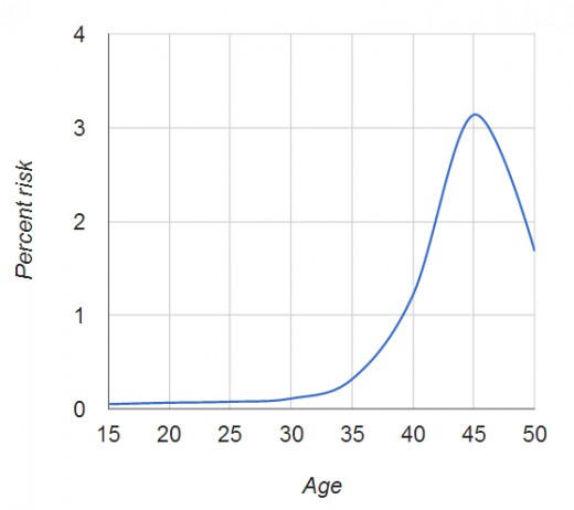 Pic: Probability of DS by the age of the mother