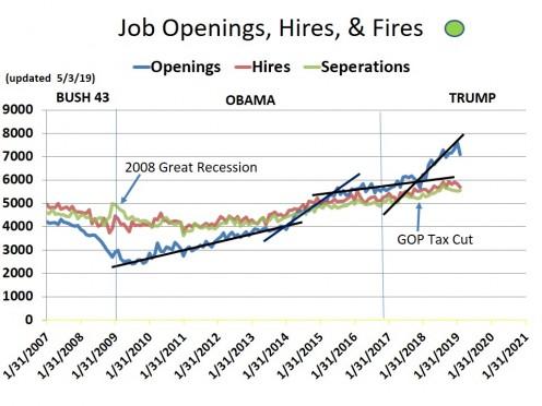 CHART EMP-8 - Job Openings
