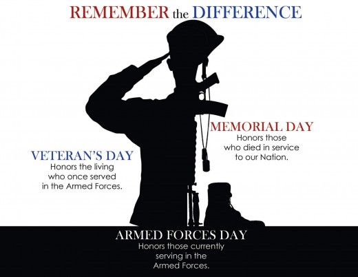 The difference between Memorial Day and Veterans Day.