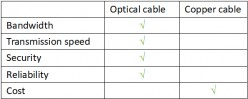 Fiber Optic Cable vs. Copper Cable: Which to Choose?