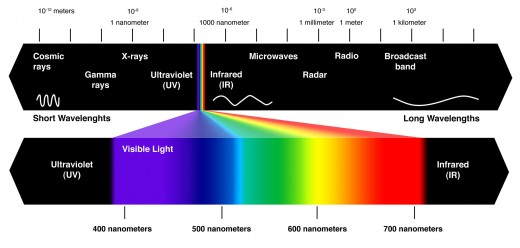 A display of the light spectrum from shortest wavelengths to longest
