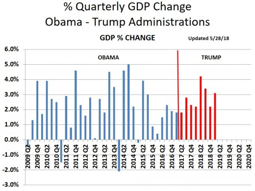 CHART GDP-7  Quarterly GDP Growth Rate - 5/31/19
