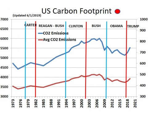 CHART MISC - 5  U.S. Carbon Footprint - 6/1/19