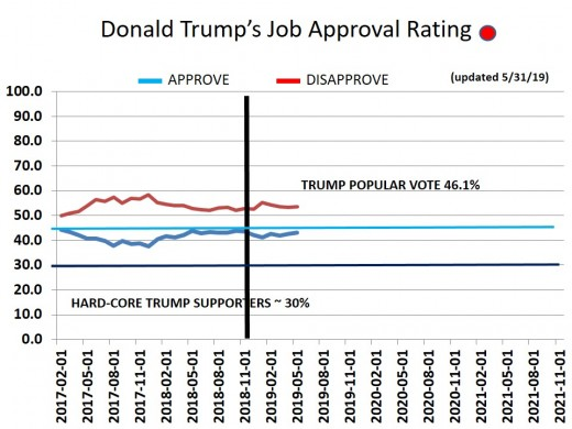 CHART 17 - TRUMP APPROVAL RATING - OVERALL - 5/31/2019