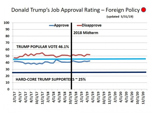 CHART 19 - TRUMP APPROVAL RATING - FOREIGN RELATION - 5/31/2019