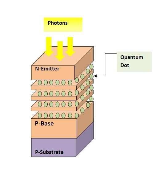 Quantum Dot Solar Cell