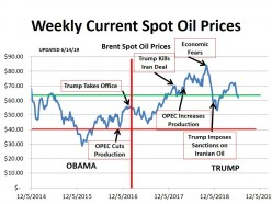 American Oil Survives OPEC.  Now Prices Are Going Back Up Under Pressure Iran Sanctions (updated - 6/16/19)