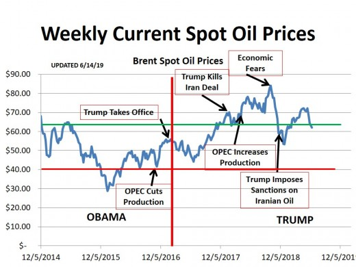 CHART 1 (6/14/19) - HISTORICAL SPOT OIL PRICE CHANGES OVER THE PERIOD OF THIS HUB (the lines represent technical markers; see commentary)