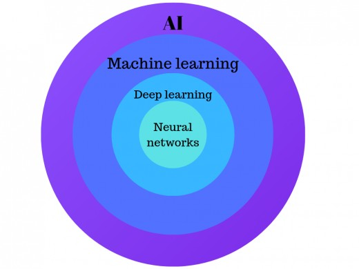 Terminology and Related Concepts of AI