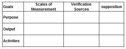 Sample work Sheet of Logical Framework Process